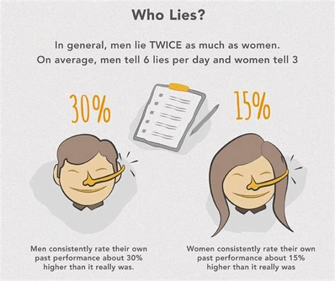Do Lie On Resumes by Infographic Do You Lie On Your R 233 Sum 233 Designtaxi