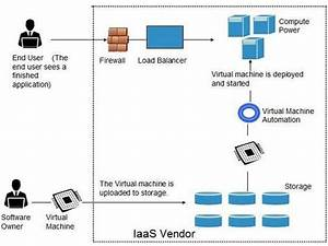 Cloud Computing Infrastructure As A Service  Iaas