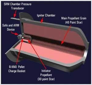 FSRI ALE - Propulsion Theory: Solid Fuel Rockets