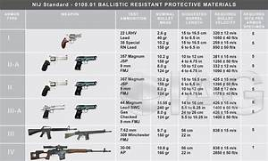 Nij Threat Level Chart What Do The Nij Protection Levels Mean Bulletproof Zone