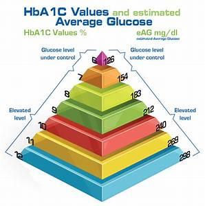 Hemoglobin A1c Range Chart Blood Glucose Test Prodigy Glucometers Diabetic Supplies