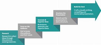 Presentation Process Powerpoint Build Exaltus Designer Step