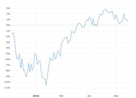 dow jones  year daily chart macrotrends