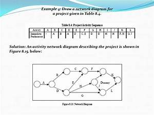 The Network Diagram Describes Sequential Relationships