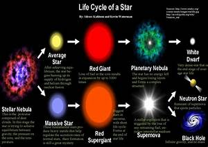 mackenzie the life cycle of a star - ThingLink
