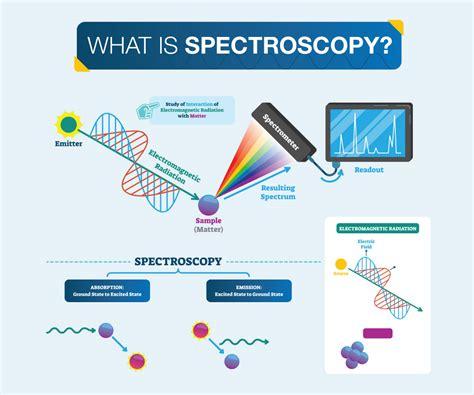 Spectroscopy | PASCO