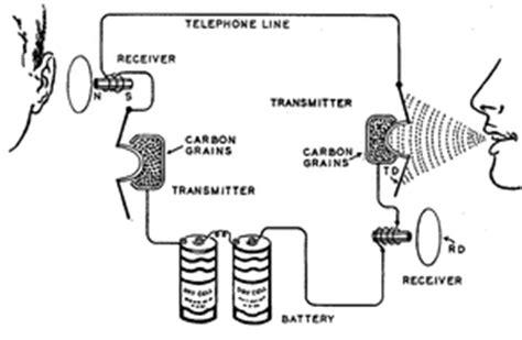 Telegraph Telephone Transmitter Ebony Binns