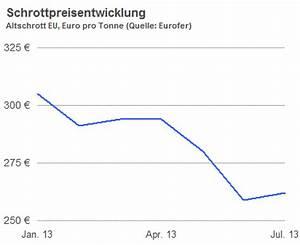 Schrottpreise Aktuell Berechnen : schrottpreis f r mischschrott steigt von 110 auf 120 tonne ~ Themetempest.com Abrechnung