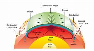 Mantle convection drives plate tectonics
