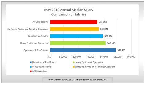 bureau of labor statistics careers spotlight heavy equipment operator