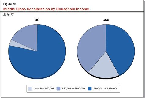 Cal Grant Income Ceiling 2016 by The 2017 18 Budget Higher Education Analysis