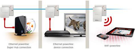 power  powerline discover broadband virgin media