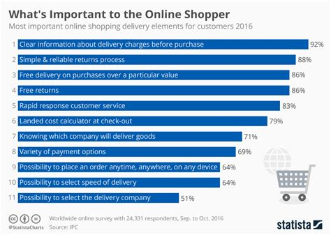 chart what s important to the shopper statista