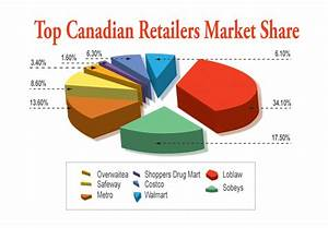 Loblaws and the Canadian retail food industry - UFCW ...