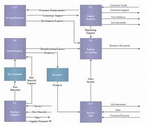 Simple Data Flow Model