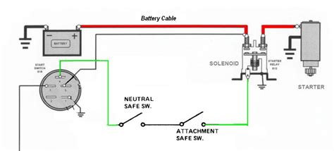 wiring diagram starter solenoid wiring diagram how does a
