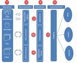 Tableau Architecture  U0026 Server Components
