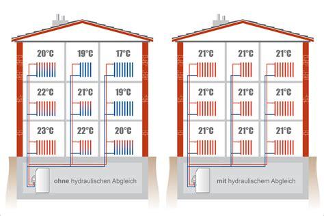 hydraulischen abgleich berechnen fu bodenheizung