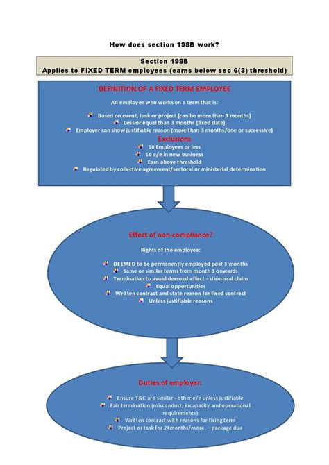 how does section 8 work how does section 198b work flow diagram document