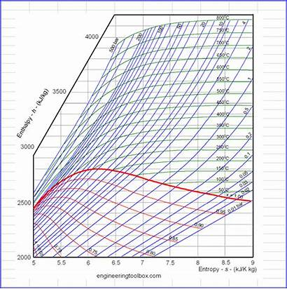 Thermodynamics Excel Diagram Thermodynamic Mollier Cycle Complicated