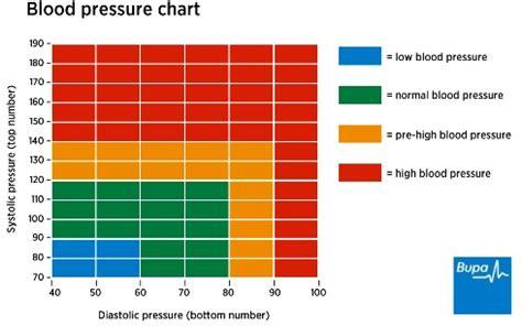 high blood pressure health information bupa uk