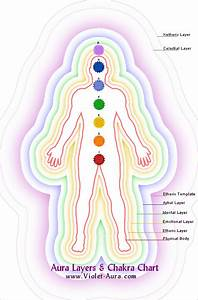 The Seven Aura Layers  Aura Bodies  Their Meaning And