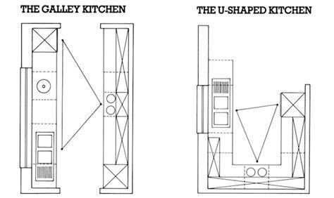 A Good Kitchen Layout