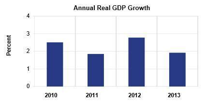 bureau of economic analysis us department of commerce us grew 3 2 during q4 2013 market business