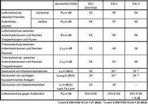 Din 4109 Türen : schallschutz von wohnungen shkwissen haustechnikdialog ~ Lizthompson.info Haus und Dekorationen