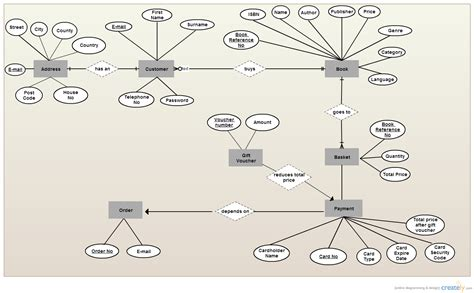 bookshop erd entity relationship diagram creately
