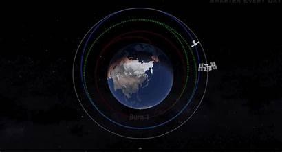 Space Station International Rendezvous Orbital Mechanics Need