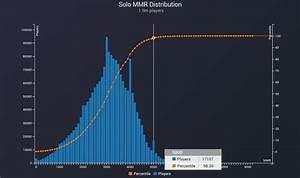 General Discussion Solo MMR Distribution DOTABUFF