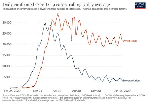 A sobering chart: EU vs USA statistics of confirmed COVID ...