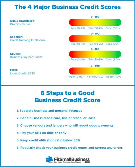 Business Credit Score Everything You Should Know To Build. Universities In Fort Worth Tx. Network Security Programs What Is Photography. Career Information Systems Att Uverse Netflix. Symptoms Of Metastatic Prostate Cancer. Nurse Aide Training Center Dodge Charger Back. Executive Suites Nashville Tn. Sr22 Insurance Rhode Island Domain For Life. Adoption Agencies Columbus Ohio