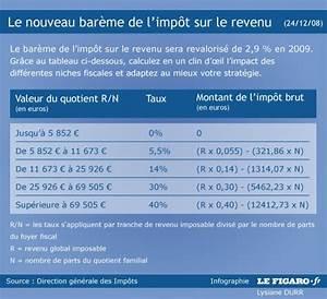 Calcul Des Frais Reel Impot : comment calculer l 39 imp t que vous paierez ~ Premium-room.com Idées de Décoration