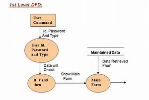 Next Chapter 10 - Dfd-diagram
