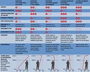 Quel Chauffage Electrique Choisir : comment choisir le bon mode de chauffage ~ Dailycaller-alerts.com Idées de Décoration