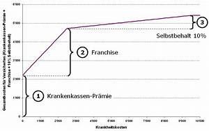 Krankenkasse Berechnen : lll grundversicherung pr mien franchise selbstbehalt krankenkasse finanzmonitor ~ Themetempest.com Abrechnung