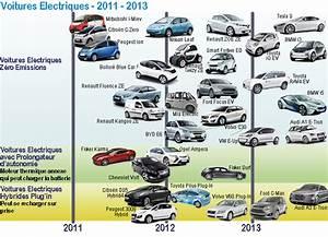 Forum Voiture Electrique : marques modeles voitures electriques voiture electrique ~ Medecine-chirurgie-esthetiques.com Avis de Voitures