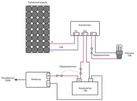 Особенности подключения солнечных батарей к электросети в россии