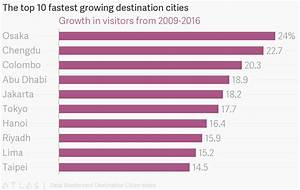 The top 10 fastest growing destination cities