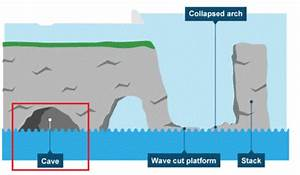The Land Forms Formed By Wave Erosion Is