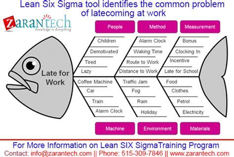lean  sigma tool identifies  common problem  late