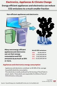 Home Appliances And Consumer Electronics Guide For Energy Efficiency