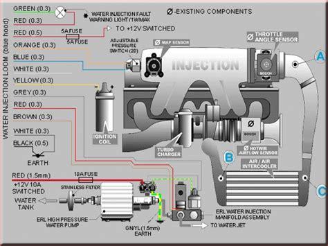 wasser methanol einspritzung s2 wasser methanol einspritzung waterinjs2aqua