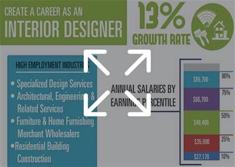 Interior Design Graduate Programs & Interior Design Schools
