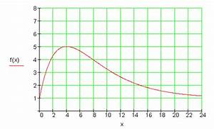 Marcumar Dosierung Berechnen : aufgaben differential und integralrechnung vbka iii ~ Themetempest.com Abrechnung