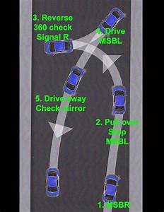 The Correct Way To Do A Three Point Turn  Download Diagram
