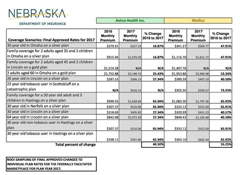 What is a health insurance premium? Final ACA rates in Nebraska average increases range from 40% to 55% | York's Max Country 104.9 ...