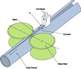 electric resistance welding   glance  fabricator